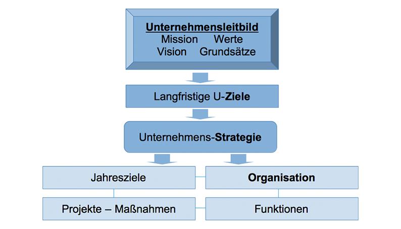 Unternehmens-Leitbild- und Strategieentwicklung