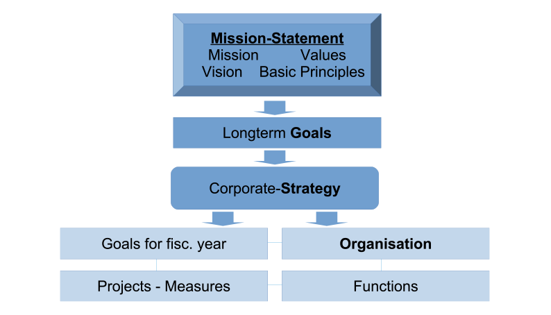 Mission-Statement and Strategy Development