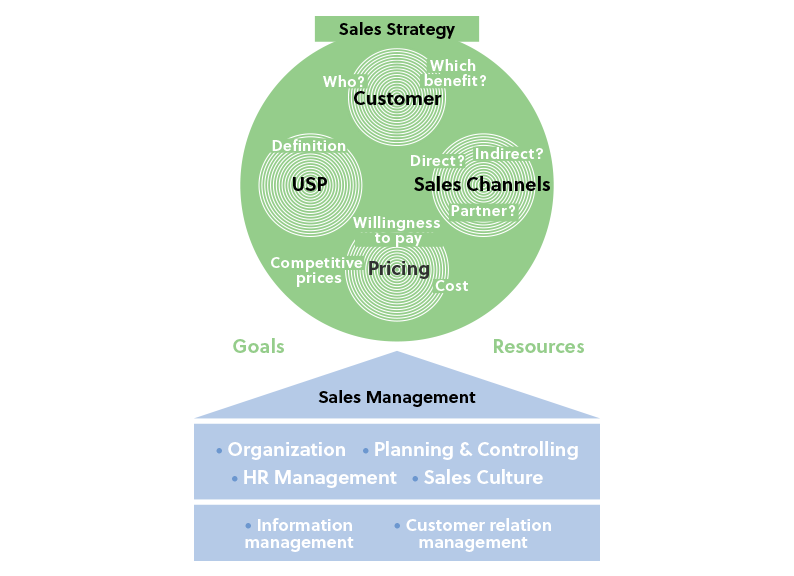 Systematic Sales